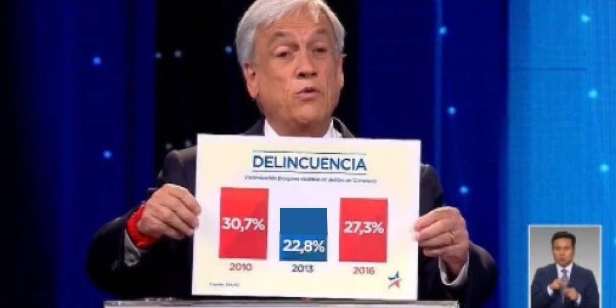 Debate presidencial: ¡Así debió verse el gráfico de la delincuencia de Piñera!