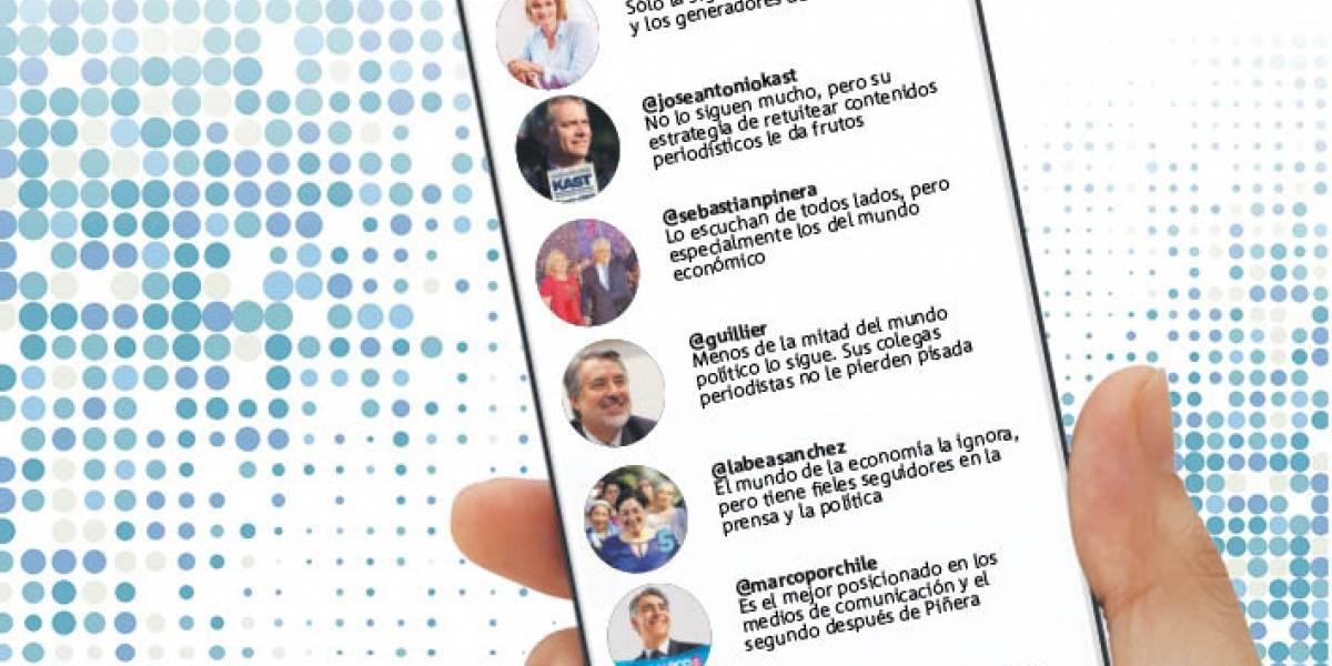 Candidatos presidenciales: Así se mueven en las redes sociales