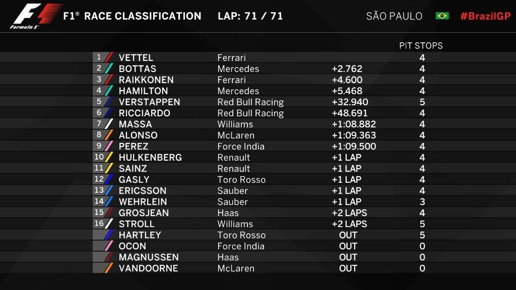 classificacao f1