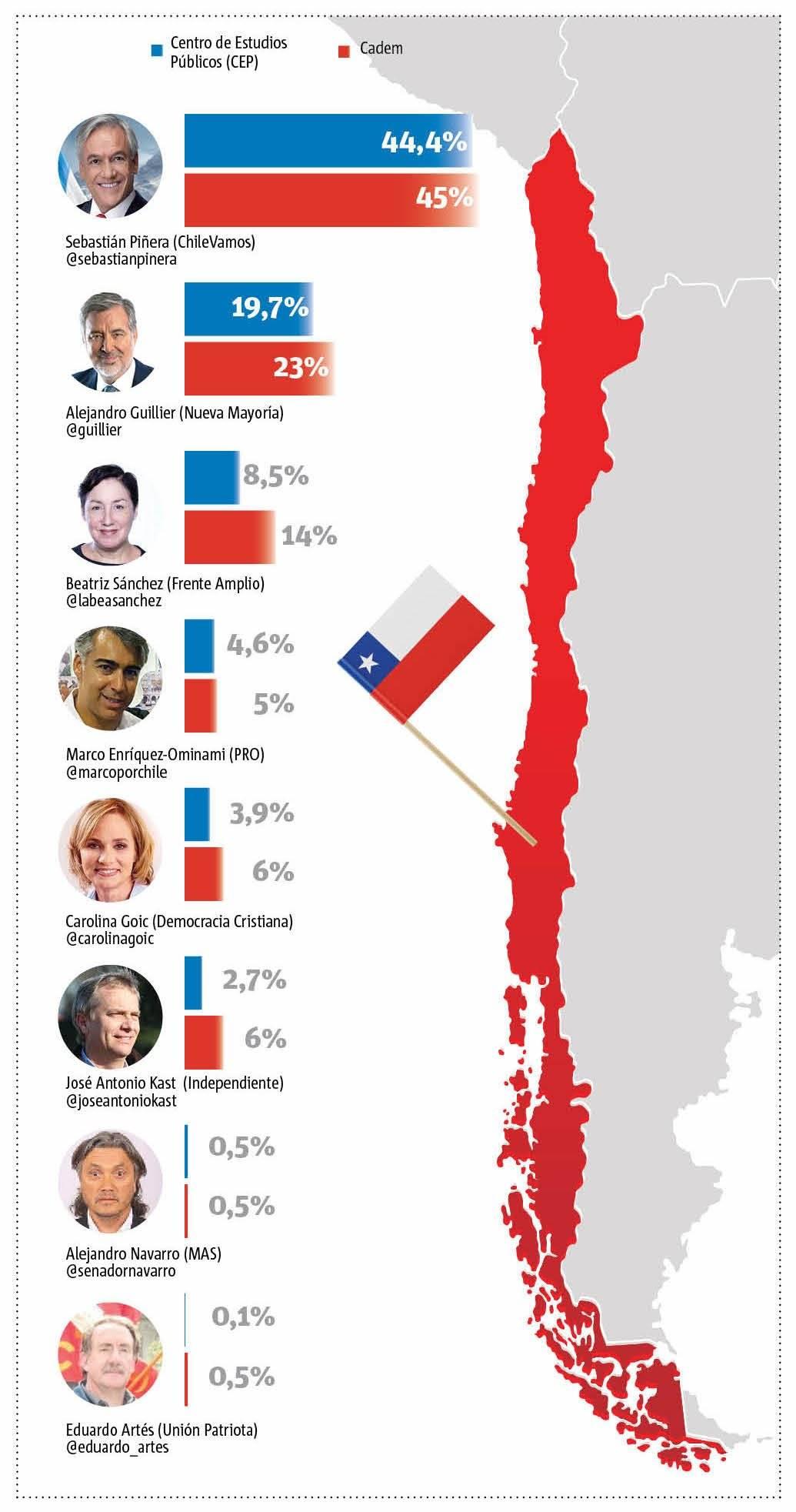 Encuestas elecciones Chile.