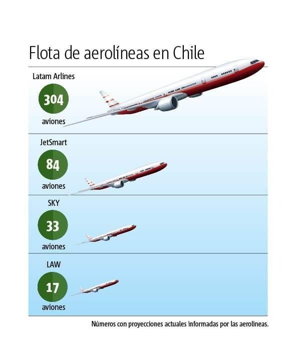 Flota aerolíneas
