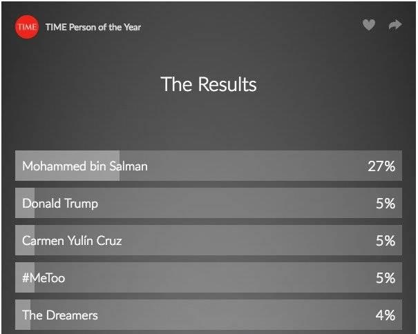 La encuesta que realiza Time con sus lectores coloca a Cruz entre las favoritas, aunque son los editores de la revista quienes seleccionan la Persona del Año, independientemente de los resultados de las votaciones. / Captura de pantalla: www.time.com