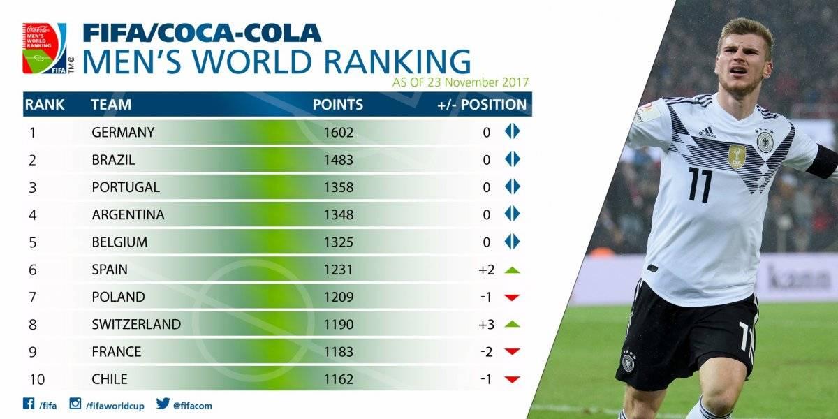 Así quedó el ranking FIFA de este mes
