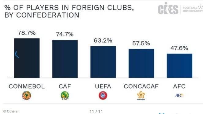 El estudio que entregó la FIFA (Foto: FIFA)