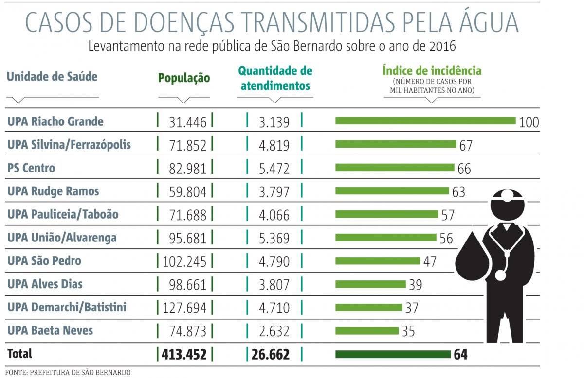 Casos de doenças transmitidas pela água ABC