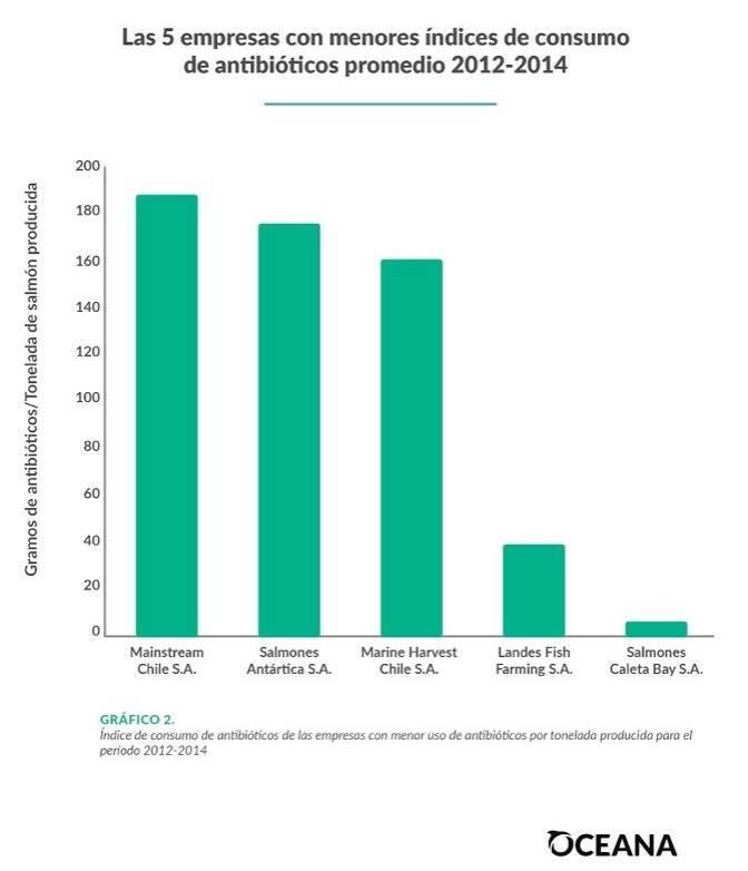 Empresas salmoneras que utilizaron menos antibióticos