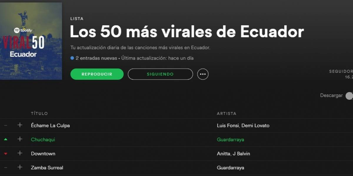 Guardarraya, dentro de los 50 más virales de Ecuador en Spotify