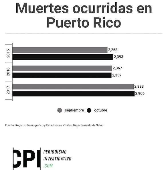 En octubre, las muertes aumentaron un 23.3%.