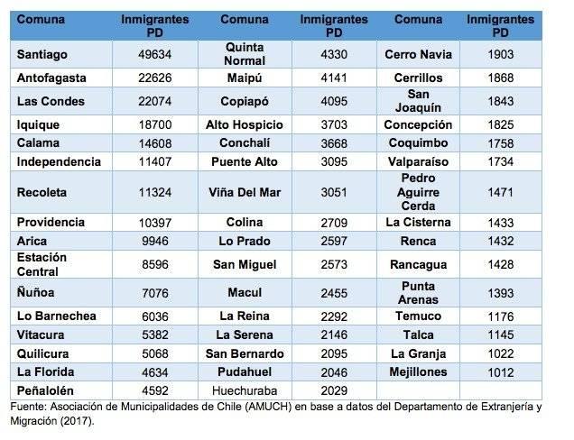 Comunas con más de 1000 Inmigrantes en los últimos 10 años