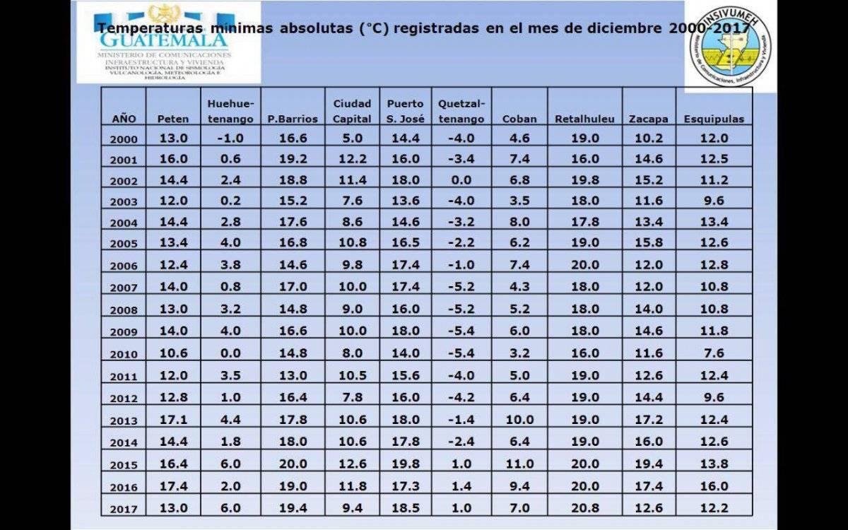 Temperaturas mínimas Ciudad de Guatemala