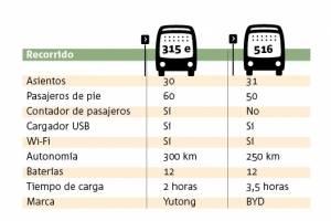 Comparación entre ambos buses