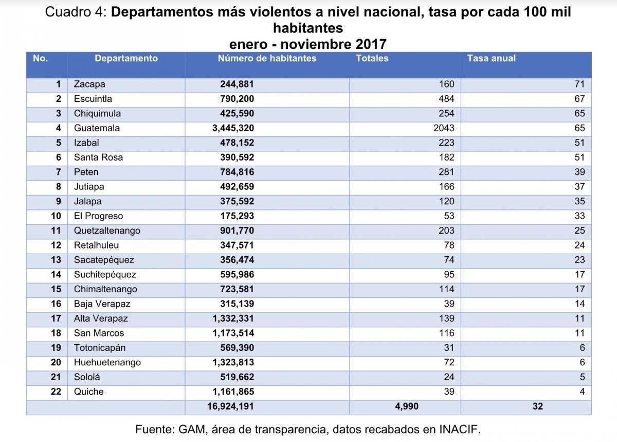 Departamentos más violentos