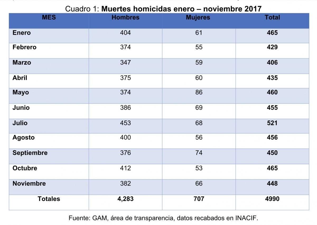Cifra de violencia en Guatemala