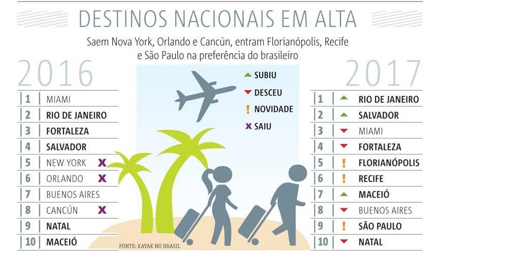 infográfico destinos mais procurados para o ano novo