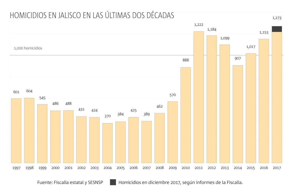 Cierra 2017 con cifra récord en homicidios