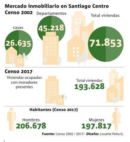 Santiago Centro Censo