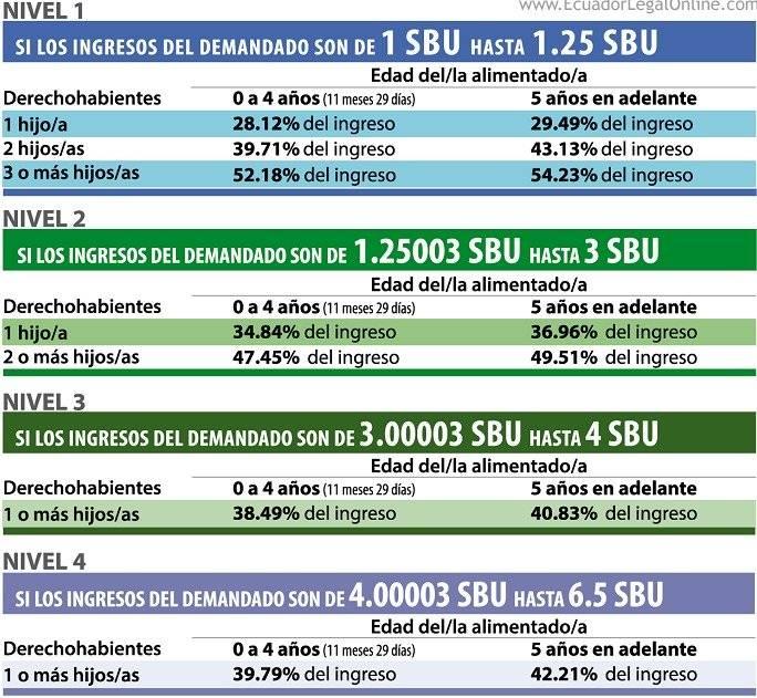 Incrementan en $11 el salario básico unificado en Ecuador