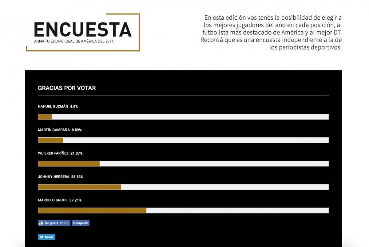 Al menos los hinchas tienen entre sus preferencias a Johnny Herrera / imagen: Diario El País