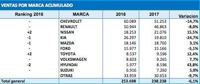 ventas 2017