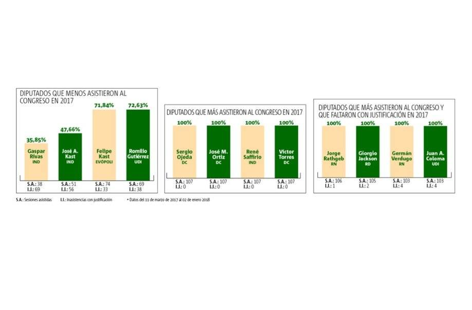 Ranking de parlamentarios