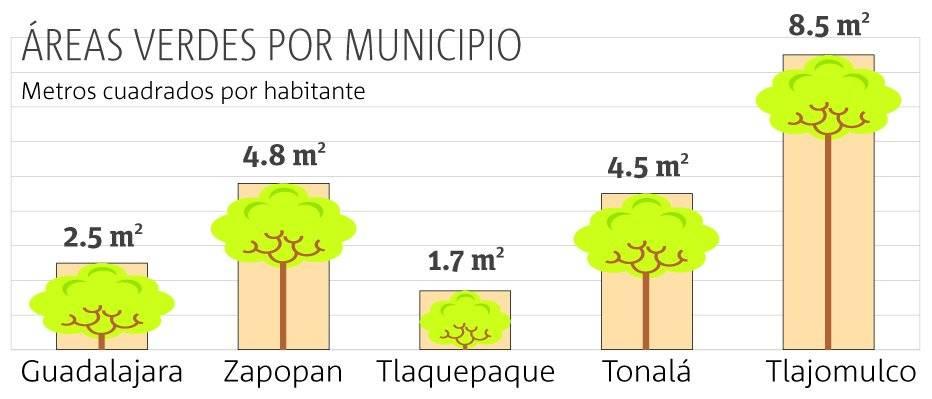 La Zona Metropolitana de Guadalajara padece la falta de áreas verdes