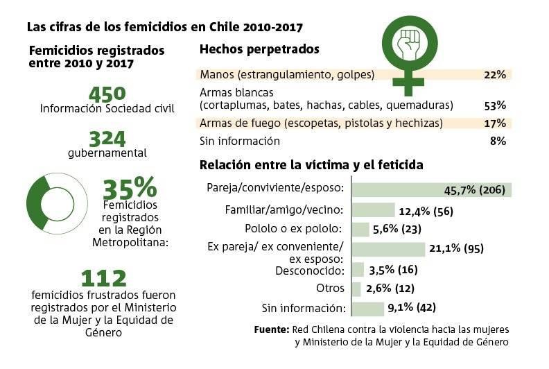 Cifras negras femicidios en Chile