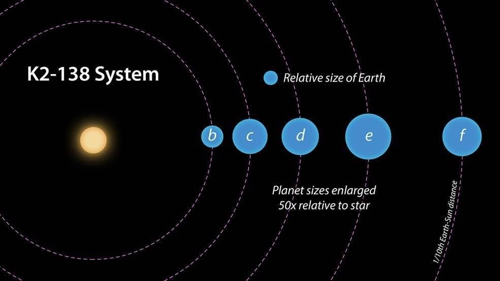 Imagem mostra as órbitas e os tamanhos dos cinco planetas (JPL-Caltech/NASA)