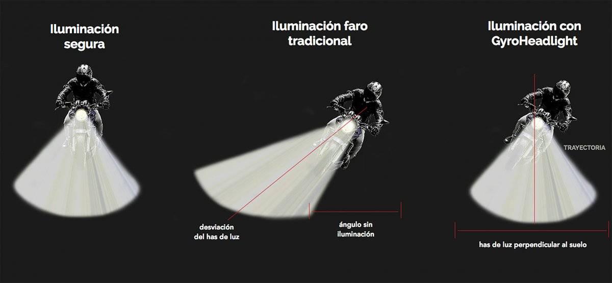 GyroHeadlight soluciona el problema de la desviación del haz de luz de los faros de motos cuando éstas se inclinan para tomar las curvas. FOTO: GyroHeadlight