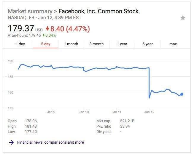 Facebook y sus acciones a la baja