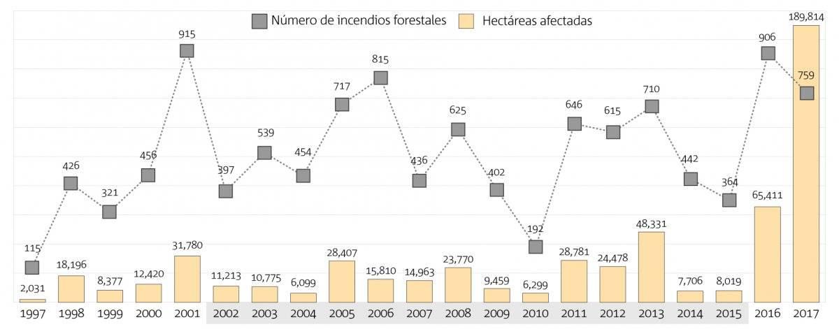 Jalisco tuvo año crítico por incendios forestales