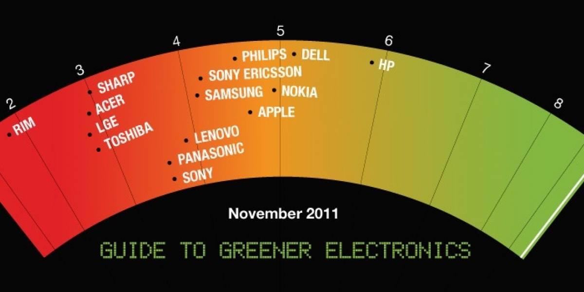 HP y Dell desplazaron a Nokia entre las firmas más verdes según Greenpeace