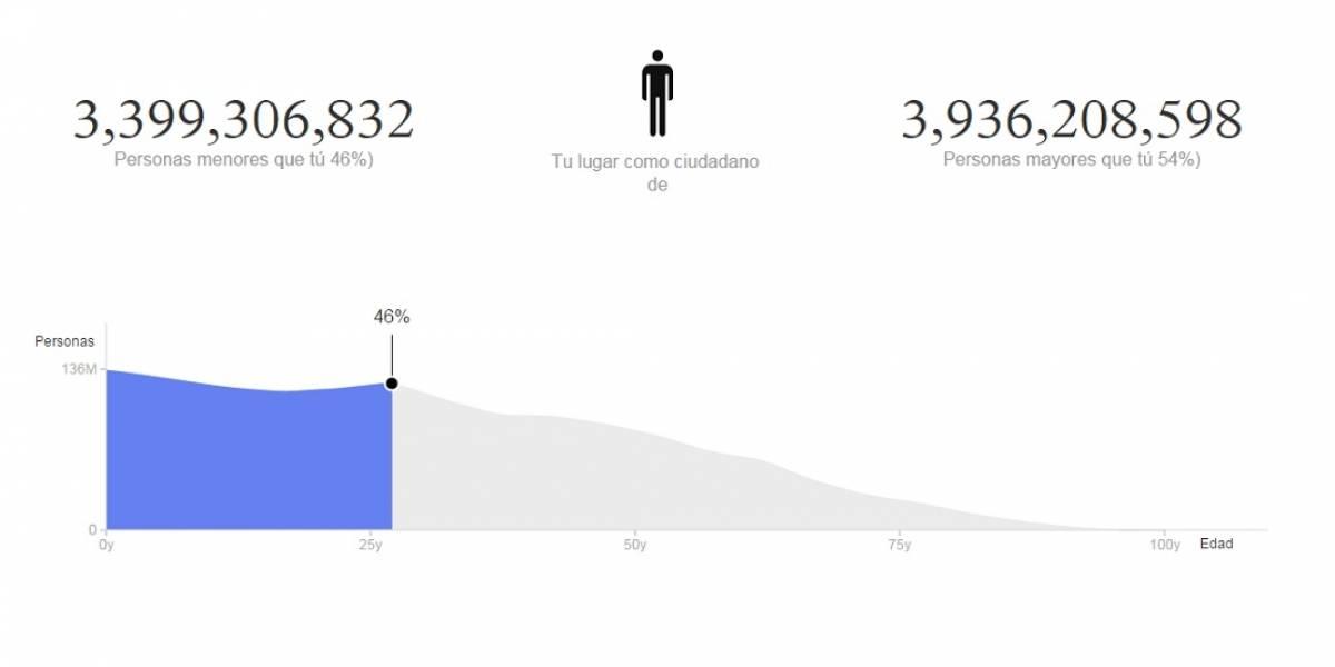 Proyecto conjunto con Naciones Unidas te dice cuál es tu expectativa de vida