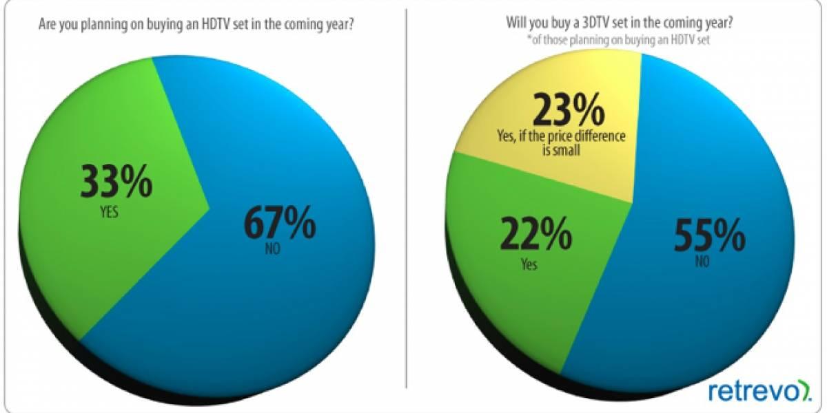 Encuesta revela el poco interés que generan los televisores 3D