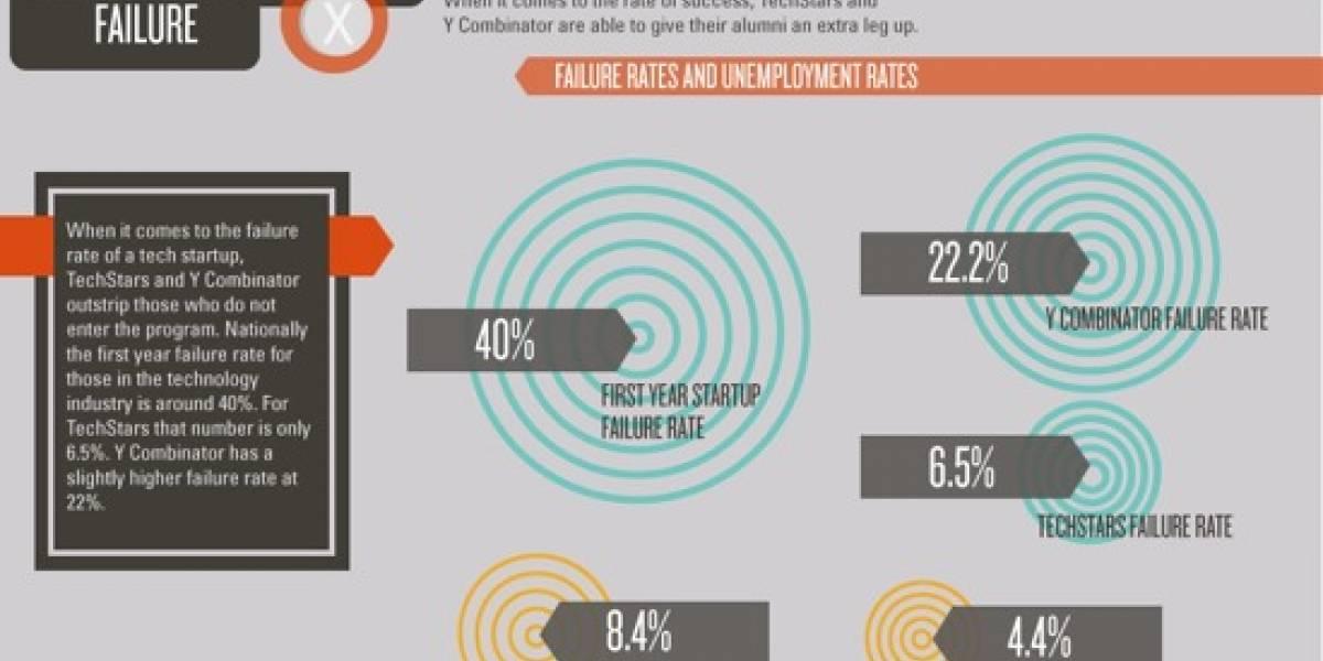 El camino del líder en nuevas tecnologías a través de una infografía