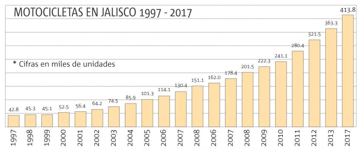 Uso de motos aumenta 12% cada año en Jalisco