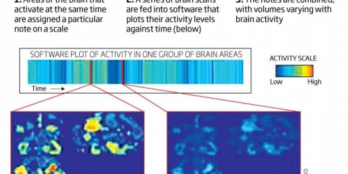 Brain soundtrack: Convirtiendo actividad cerebral en música