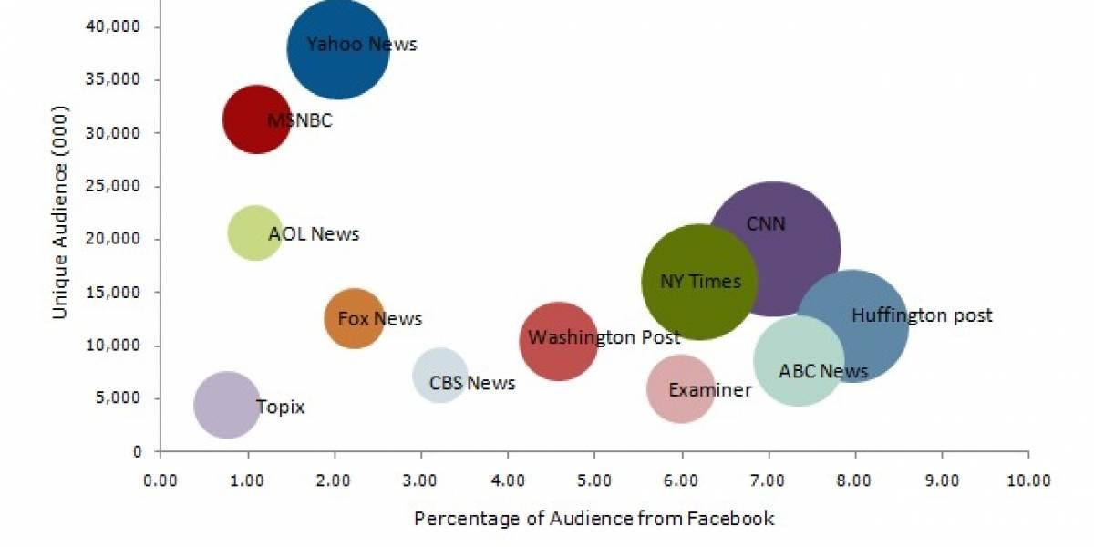 En EE.UU. Facebook tiene más influencia que Twitter