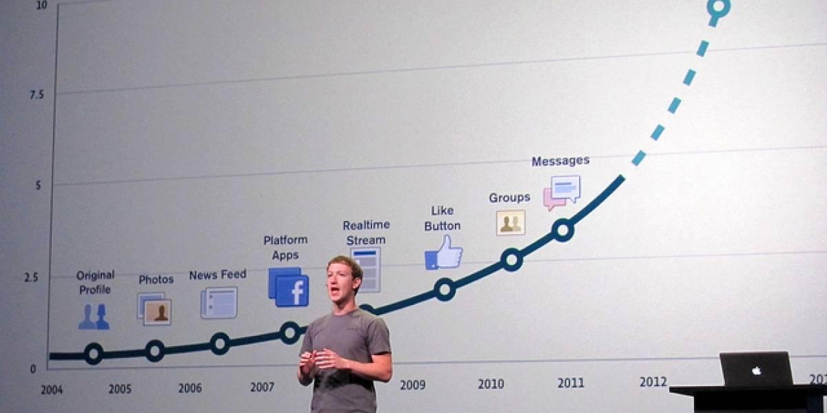 Facebook permitirá programar contenidos en sus páginas y asignar niveles de administración