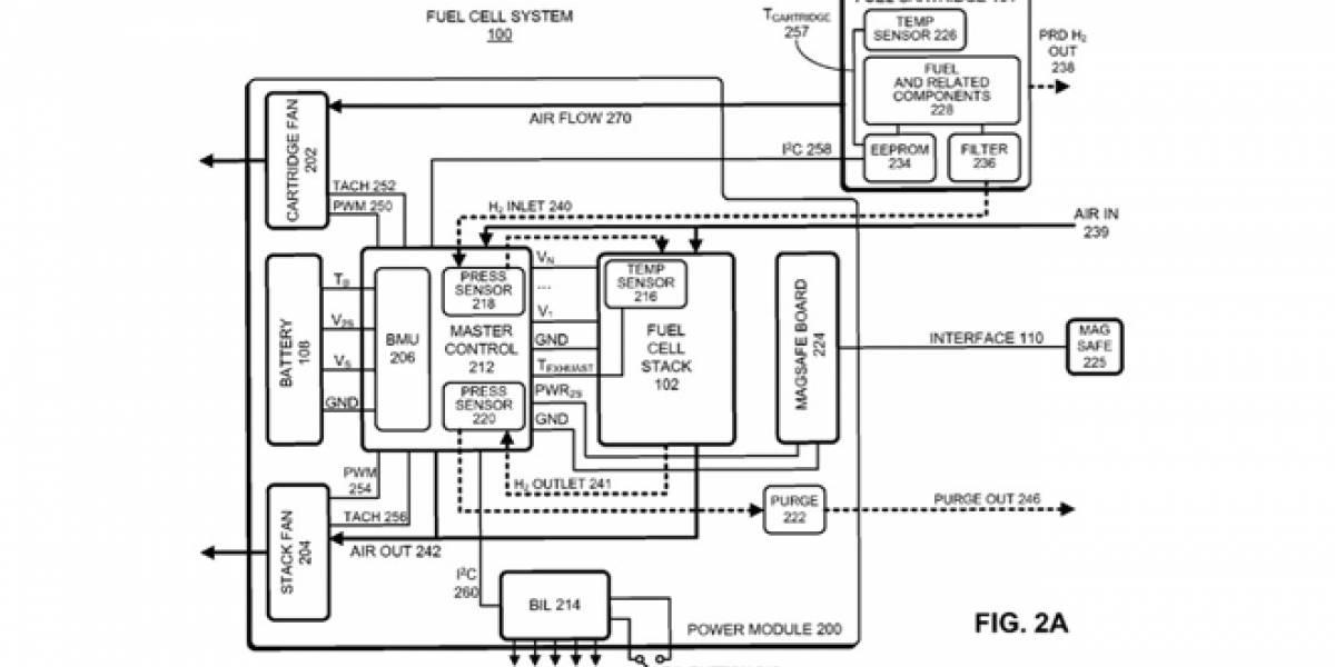 Apple patenta la idea de energizar portátiles usando celdas de combustible