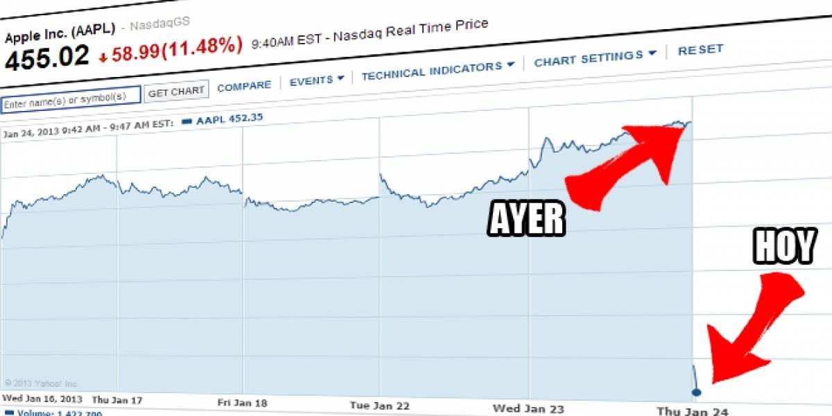 Se desploma el precio de las acciones de Apple tras anunciar sus resultados financieros [Actualizado]