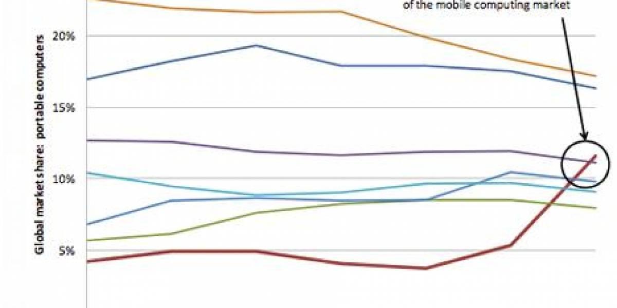 Apple figura en tercer lugar global de venta de computadores portátiles