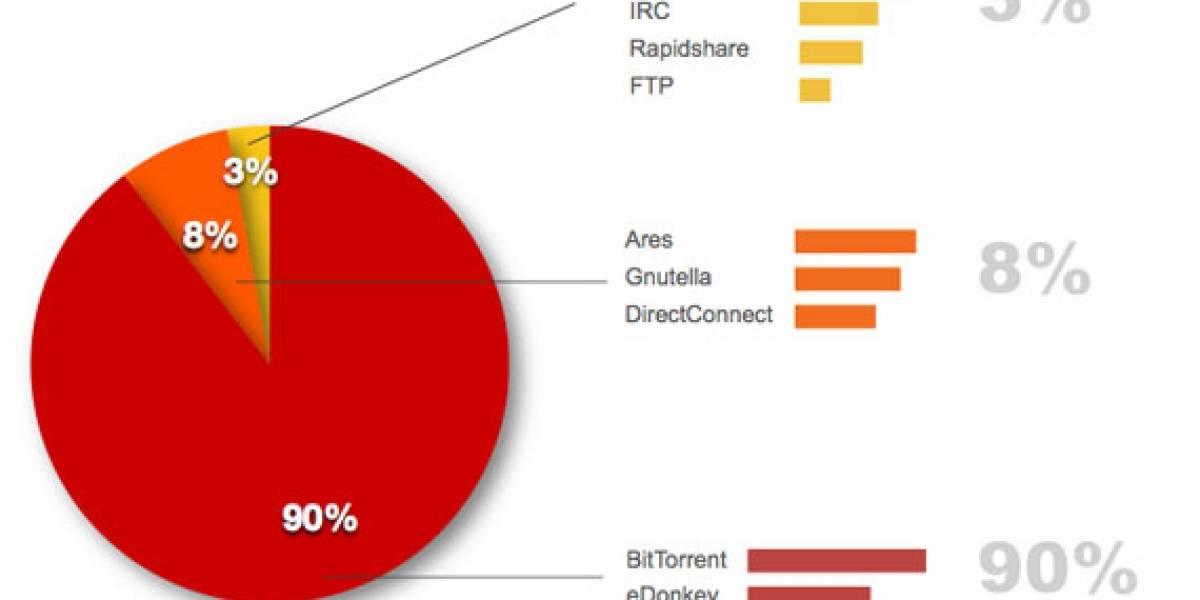 BitTorrent: El rey de descargas de material con copyright