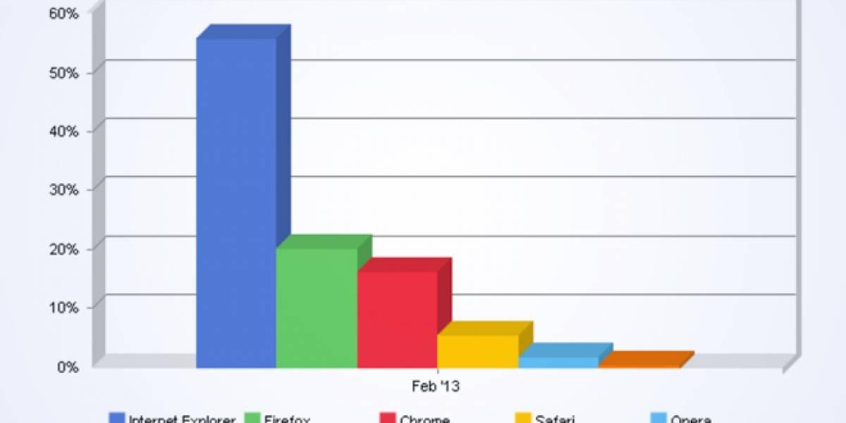Internet Explorer y Firefox aumentan ligeramente su cuota de mercado y Chrome baja