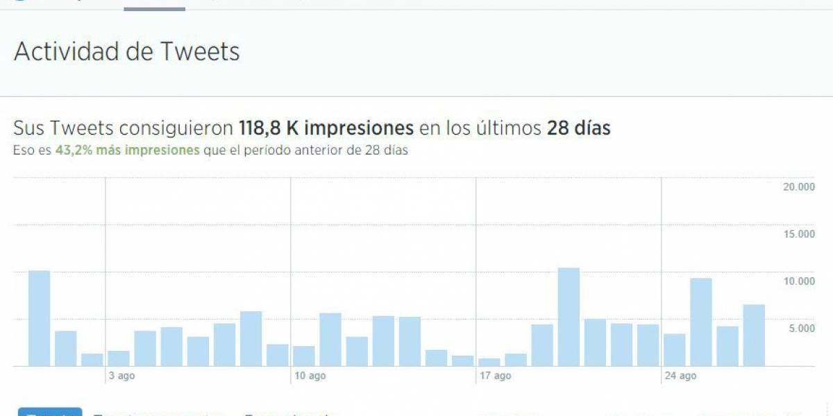 Twitter libera sus herramientas de análisis para todos