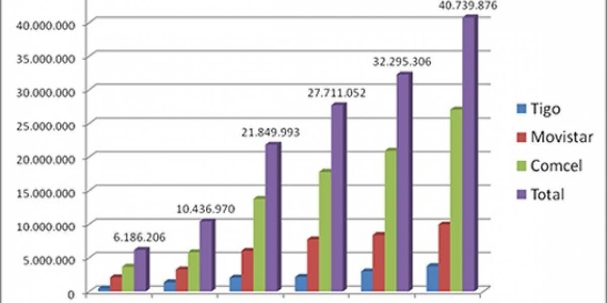 91% de los colombianos tiene celular