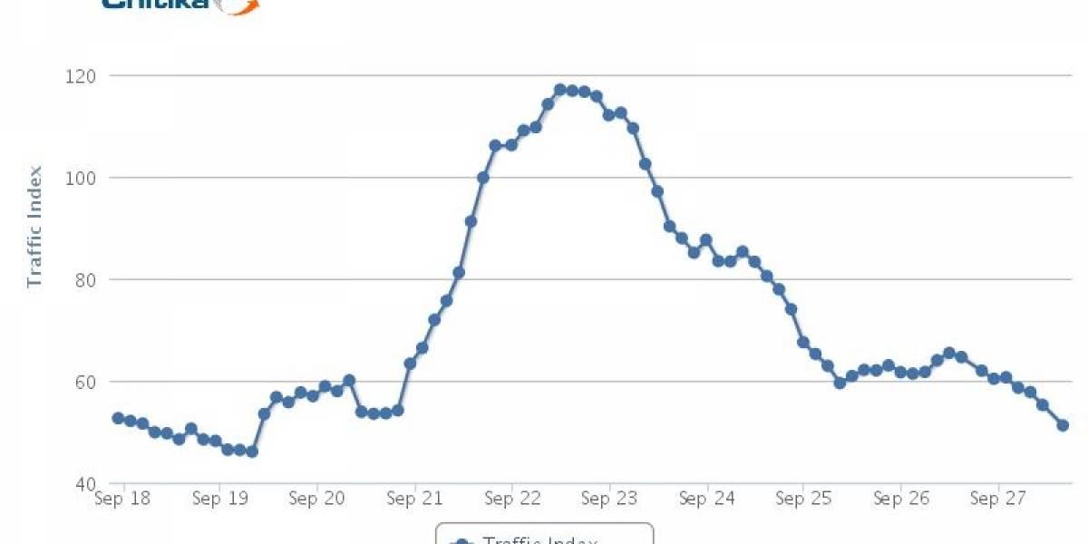 El tráfico de Google+ cayó en un 60% y no se ven mejoras a futuro. ¿La salvarán los juegos?