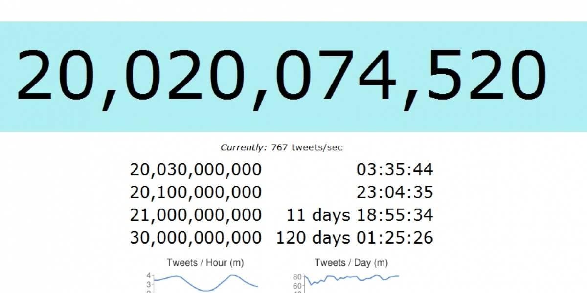 Se han escrito 20 mil millones de tweets (y contando)