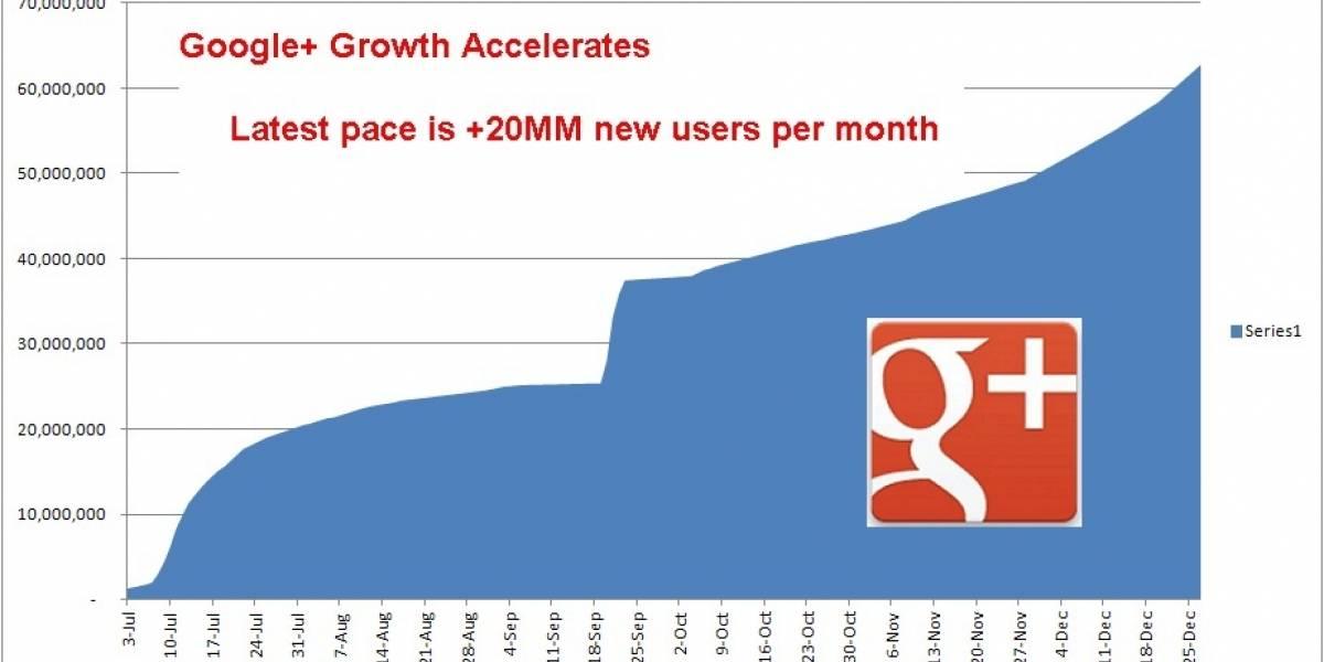 Google+ supera los 62 millones usuarios y acelerando (pero aún nada sobre usuarios activos)