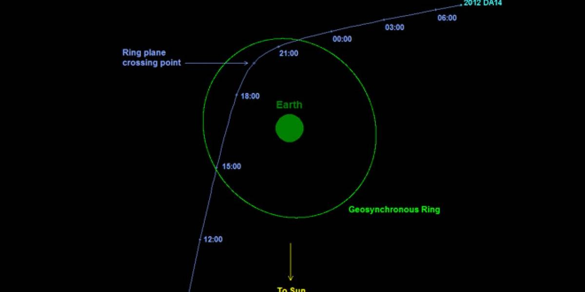 Asteroide 2012 DA14 ya se va, no chocó con la Tierra