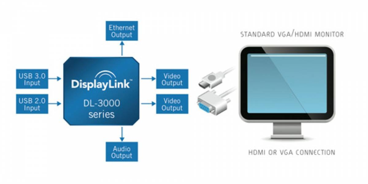 DisplayLink manejará hasta dos pantallas HD y Ethernet vía USB 3.0